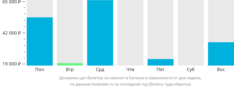 Динамика цен билетов на самолет в Капалуа в зависимости от дня недели