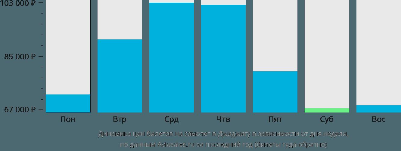 Динамика цен билетов на самолет в Джиджигу в зависимости от дня недели
