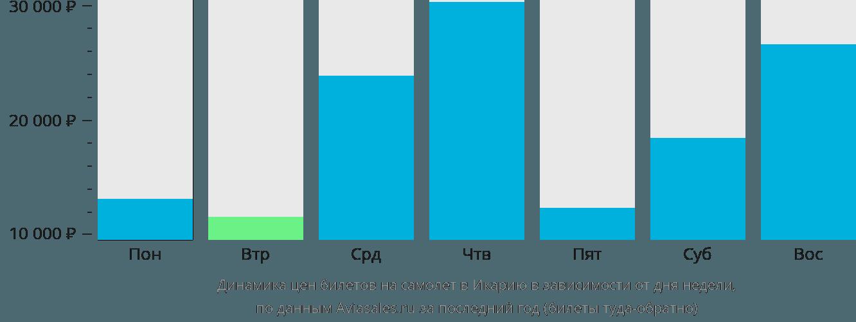 Динамика цен билетов на самолет в Икарию в зависимости от дня недели