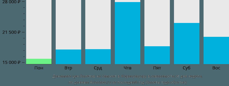 Динамика цен билетов на самолет в Жерикоакоару в зависимости от дня недели