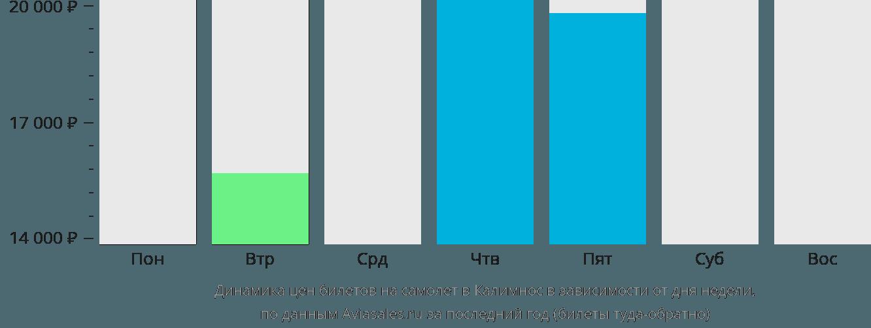 Динамика цен билетов на самолет в Калимнос в зависимости от дня недели
