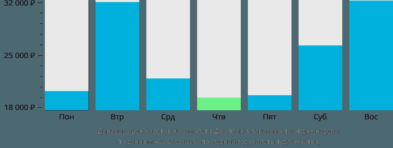 Динамика цен билетов на самолет Джоплин в зависимости от дня недели
