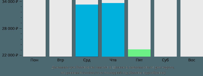 Динамика цен билетов на самолет в Цзинин в зависимости от дня недели
