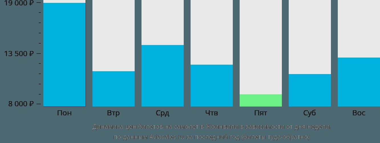 Динамика цен билетов на самолет в Жоинвили в зависимости от дня недели