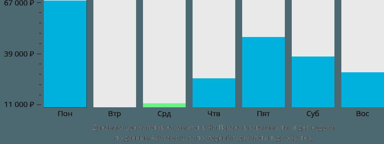 Динамика цен билетов на самолет Жи-Парана в зависимости от дня недели