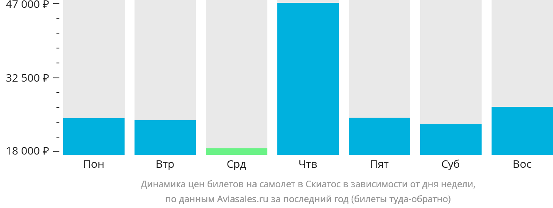 Динамика цен билетов на самолет Скиатос в зависимости от дня недели