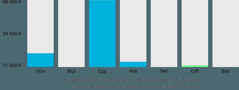 Динамика цен билетов на самолет на Остров Сирос в зависимости от дня недели