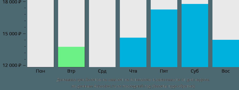 Динамика цен билетов на самолет в Астипалею в зависимости от дня недели