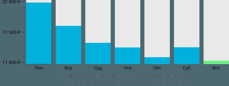 Динамика цен билетов на самолет в Жужуй в зависимости от дня недели