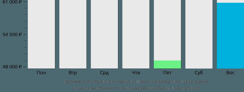 Динамика цен билетов на самолёт в Цзиси в зависимости от дня недели