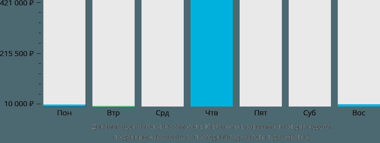 Динамика цен билетов на самолет в Ювяскюлю в зависимости от дня недели