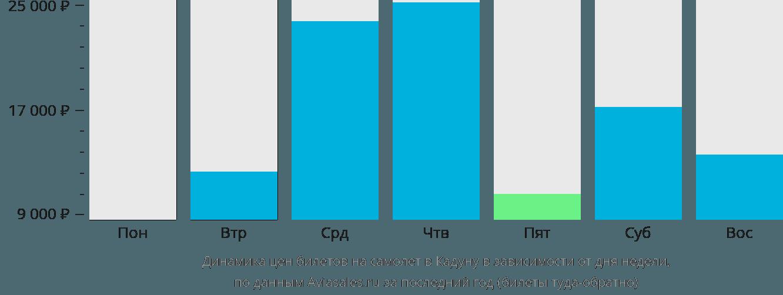 Динамика цен билетов на самолет в Кадуну в зависимости от дня недели