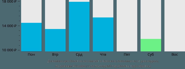 Динамика цен билетов на самолет в Каяани в зависимости от дня недели
