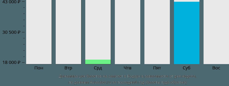 Динамика цен билетов на самолет в Кавтаянг в зависимости от дня недели