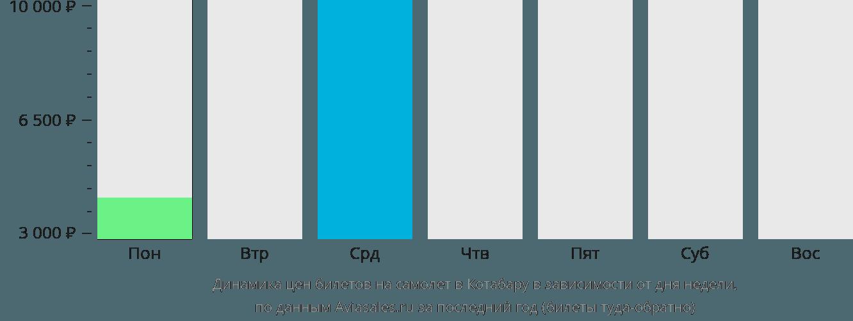 Динамика цен билетов на самолёт в Котабару в зависимости от дня недели