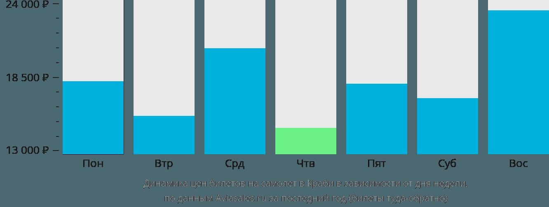 Динамика цен билетов на самолет в Краби в зависимости от дня недели