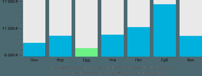 Динамика цен билетов на самолет в Кучинга в зависимости от дня недели
