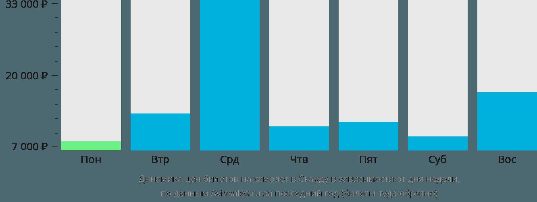 Динамика цен билетов на самолет в Скарду в зависимости от дня недели
