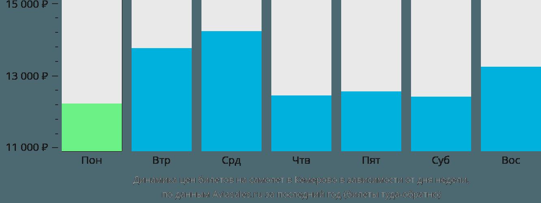 Динамика цен билетов на самолет в Кемерово в зависимости от дня недели