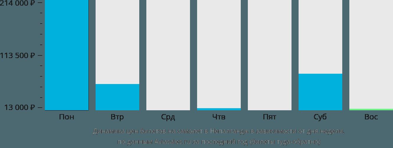 Динамика цен билетов на самолет в Непалгандж в зависимости от дня недели