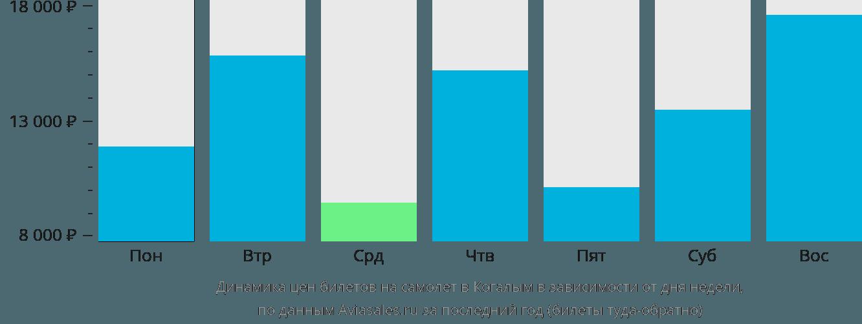 Динамика цен билетов на самолет в Когалым в зависимости от дня недели
