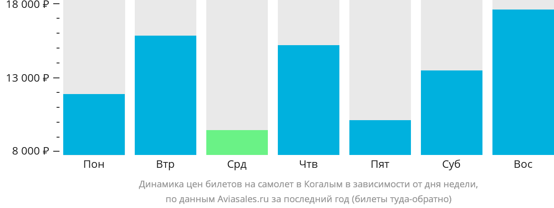 Динамика цен билетов на самолёт в Когалым в зависимости от дня недели