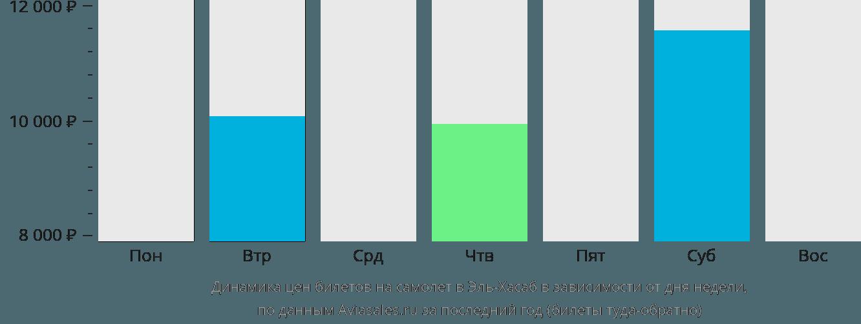 Динамика цен билетов на самолет в Эль-Хасаб в зависимости от дня недели