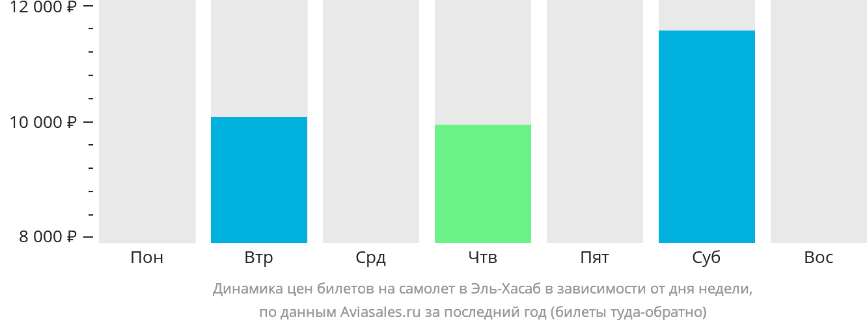 Динамика цен билетов на самолёт в Эль-Хасаб в зависимости от дня недели