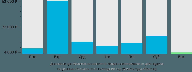 Динамика цен билетов на самолет в Фарранфор в зависимости от дня недели