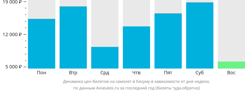 Динамика цен билетов на самолет в Кисуму в зависимости от дня недели