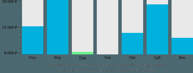 Динамика цен билетов на самолет Китира в зависимости от дня недели