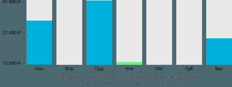 Динамика цен билетов на самолет в Кальмар в зависимости от дня недели