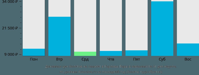 Динамика цен билетов на самолет в Карловы Вары в зависимости от дня недели