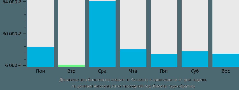 Динамика цен билетов на самолет в Каламату в зависимости от дня недели