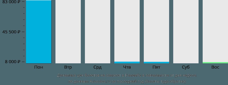 Динамика цен билетов на самолет в Камембе в зависимости от дня недели