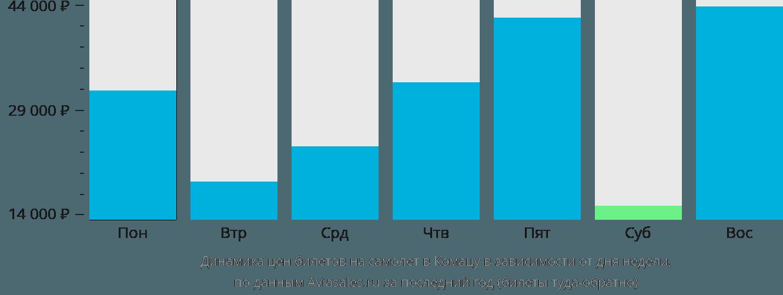 Динамика цен билетов на самолет в Коматсу в зависимости от дня недели