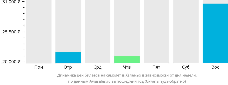 Динамика цен билетов на самолёт в Калемьо в зависимости от дня недели