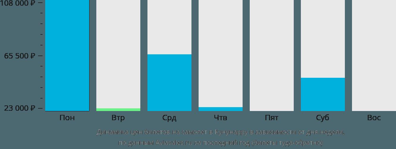 Динамика цен билетов на самолет в Кунунарру в зависимости от дня недели