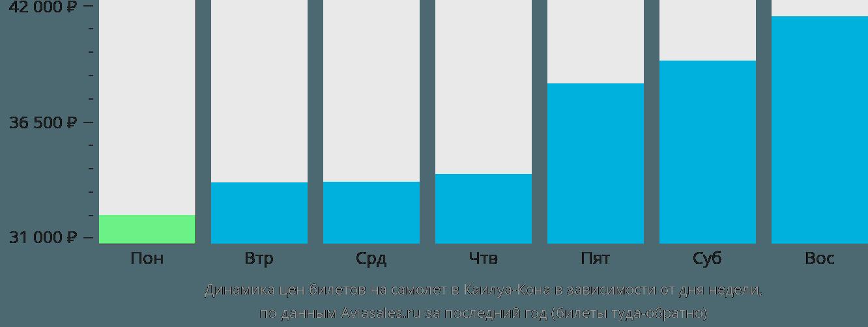 Динамика цен билетов на самолёт в Каилуа-Кона в зависимости от дня недели