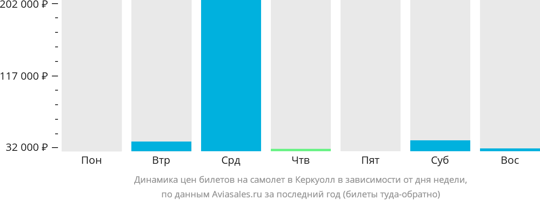 Динамика цен билетов на самолет в Керкуолл в зависимости от дня недели