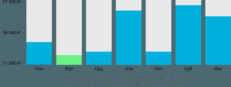 Динамика цен билетов на самолет в Кагосиму в зависимости от дня недели