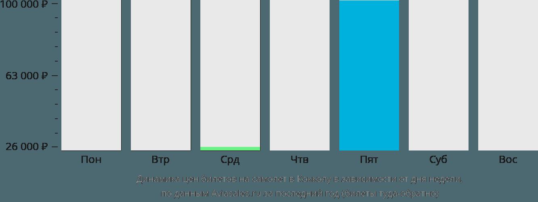 Динамика цен билетов на самолет в Кокколу в зависимости от дня недели