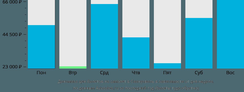 Динамика цен билетов на самолет в Сиануквиль в зависимости от дня недели