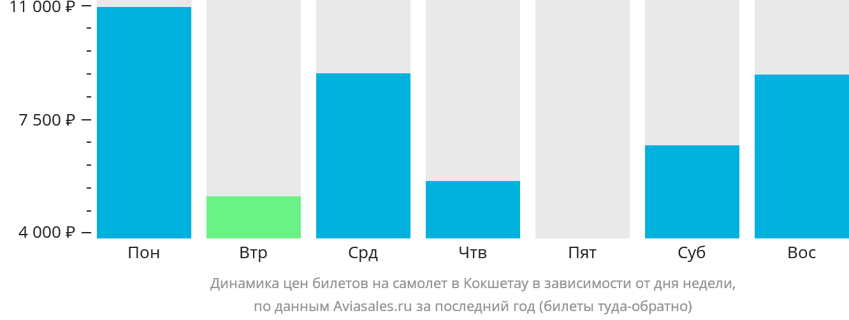 Динамика цен билетов на самолет в Кокшетау в зависимости от дня недели