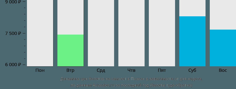 Динамика цен билетов на самолет в Пхохан в зависимости от дня недели