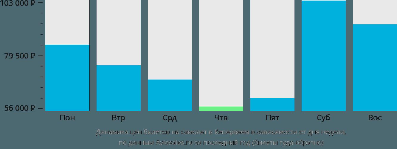 Динамика цен билетов на самолет в Кепервеем в зависимости от дня недели