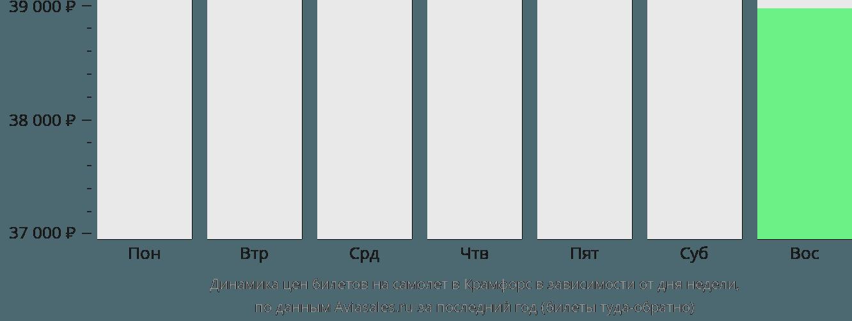 Динамика цен билетов на самолет в Крамфорса в зависимости от дня недели