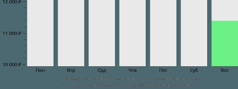 Динамика цен билетов на самолёт в Корлу в зависимости от дня недели