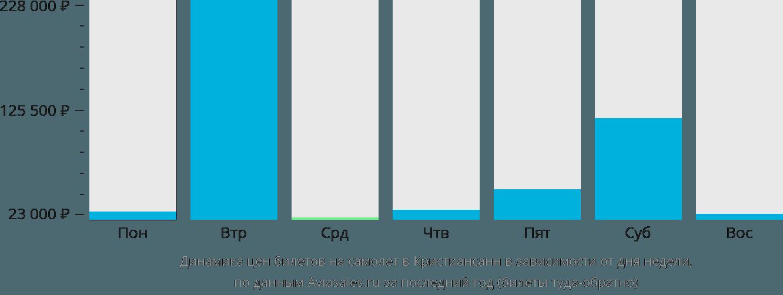 Динамика цен билетов на самолет в Кристиансанн в зависимости от дня недели