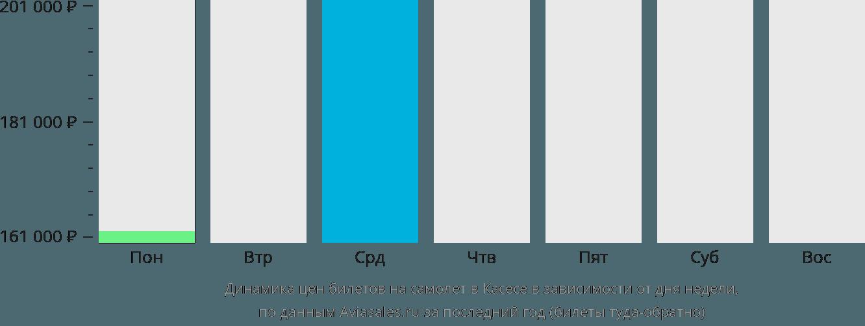 Динамика цен билетов на самолёт в Касесе в зависимости от дня недели
